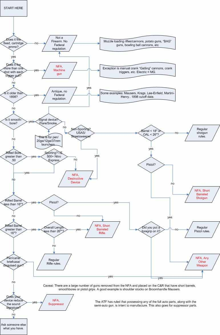 firearm-flowchart